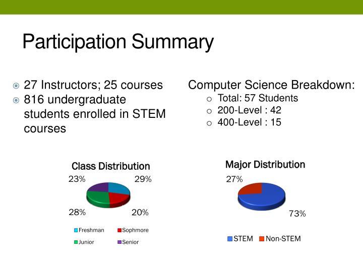 Participation Summary