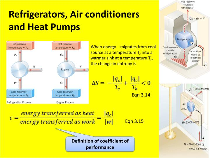 Refrigerators, Air conditioners and Heat Pumps