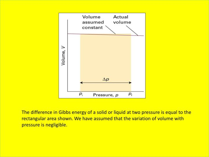 The difference in Gibbs energy of a solid or liquid at two pressure is equal to the rectangular area shown. We have assumed that the variation of volume with pressure is negligible.