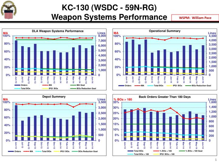 Kc 130 wsdc 59n rg weapon systems performance