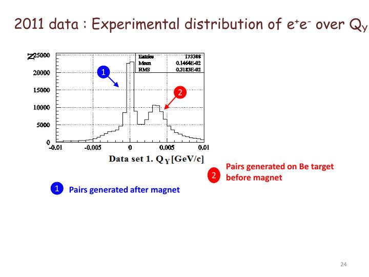 2011 data : Experimental distribution of