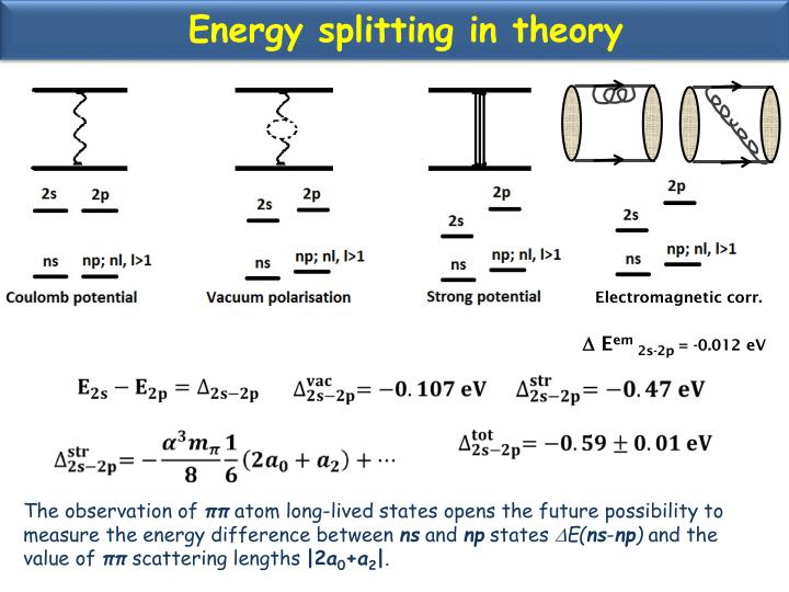 Energy splitting in theory