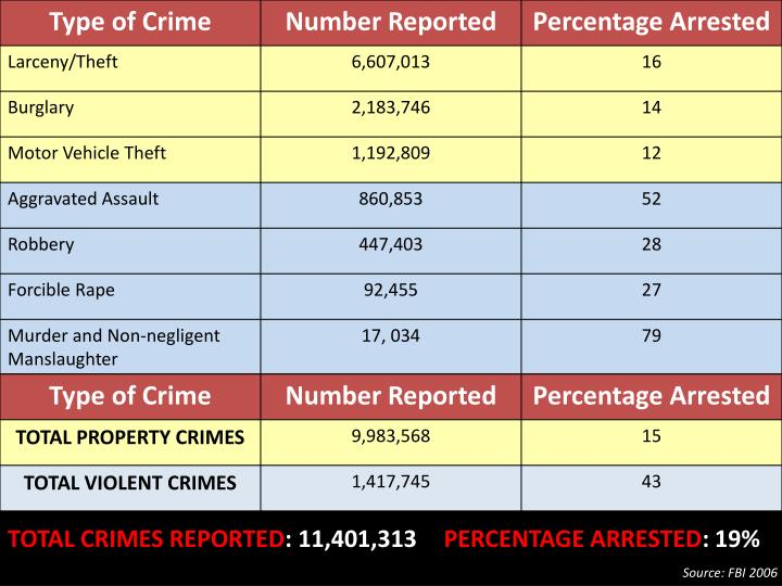 TOTAL CRIMES REPORTED