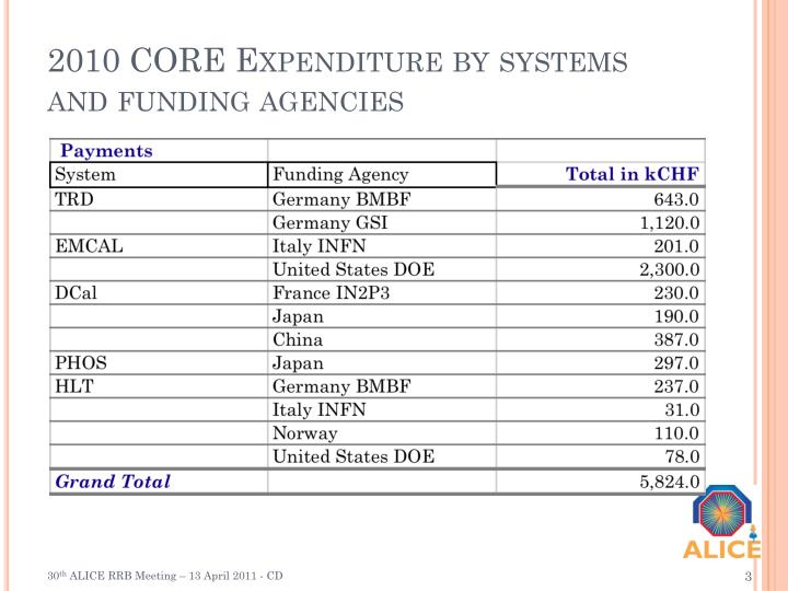 2010 CORE Expenditure by systems and funding agencies
