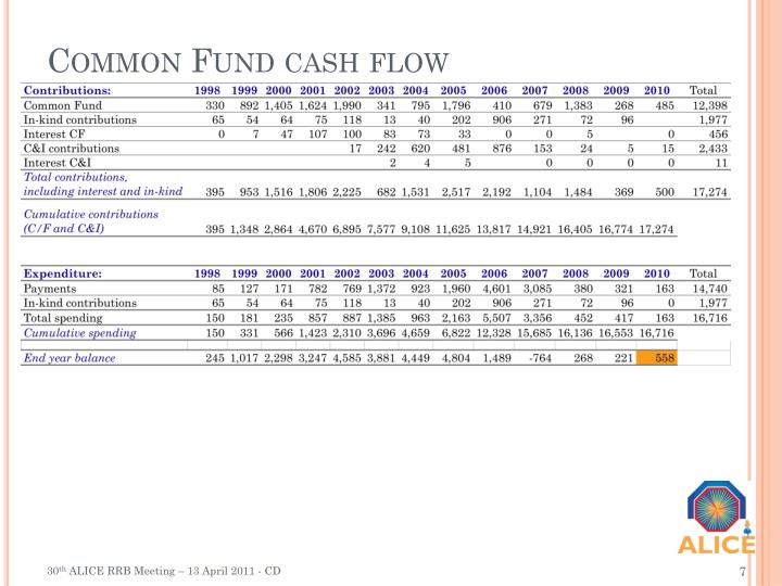 Common Fund cash flow