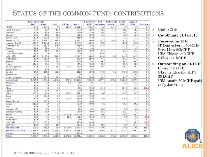 Status of the common fund: contributions