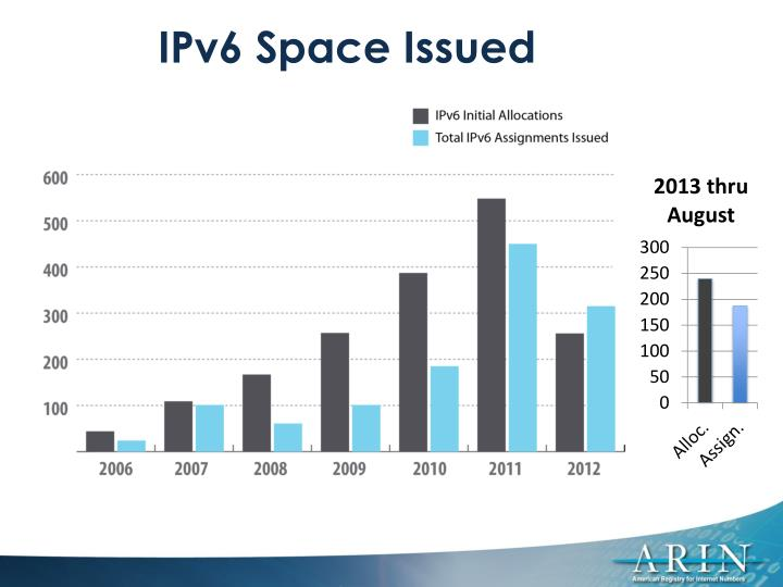 IPv6 Space Issued