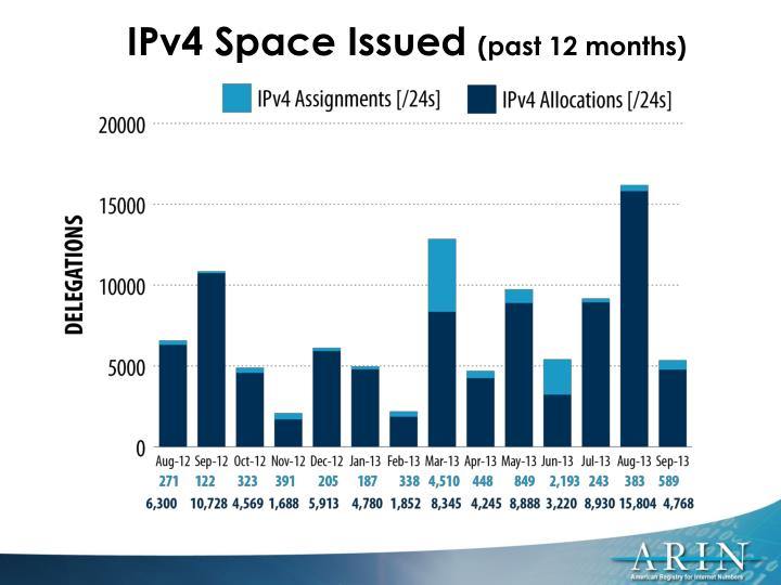 IPv4 Space Issued