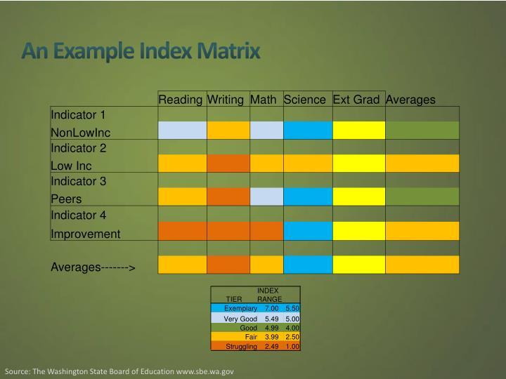 An Example Index Matrix