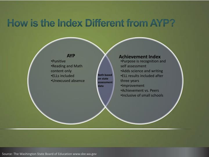 How is the Index Different from AYP?