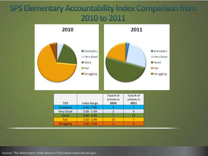 SPS Elementary Accountability Index Comparison from 2010 to 2011