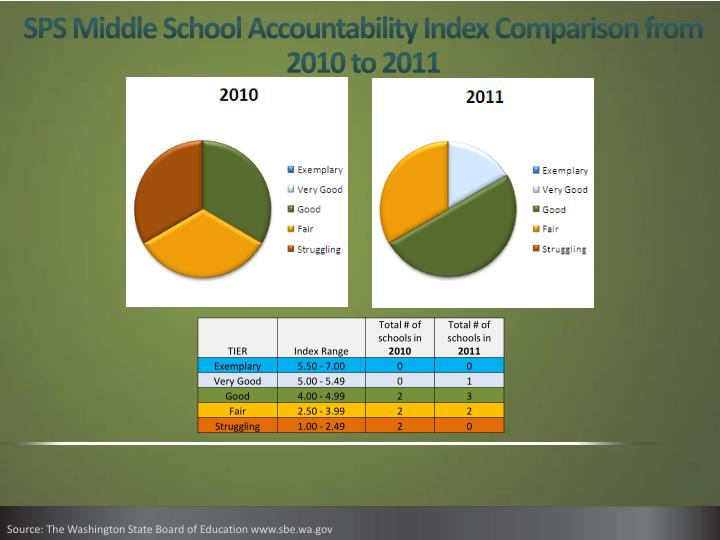 SPS Middle School Accountability Index Comparison from 2010 to 2011
