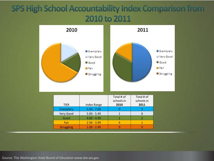 SPS High School Accountability Index Comparison from 2010 to 2011
