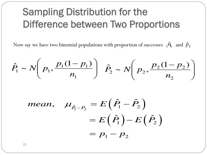 Sampling Distribution for the Difference between Two Proportions