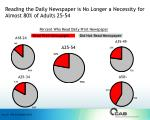 reading the daily newspaper is no longer a necessity for almost 80 of adults 25 54