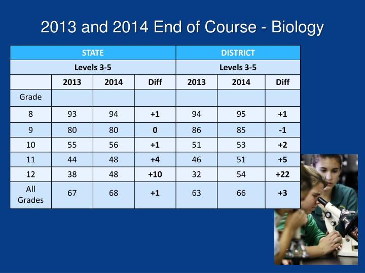 2013 and 2014 End of Course - Biology