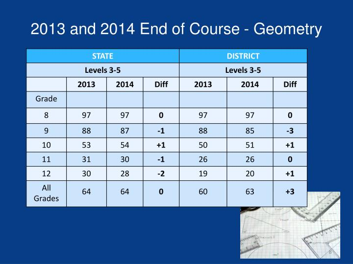 2013 and 2014 End of Course - Geometry