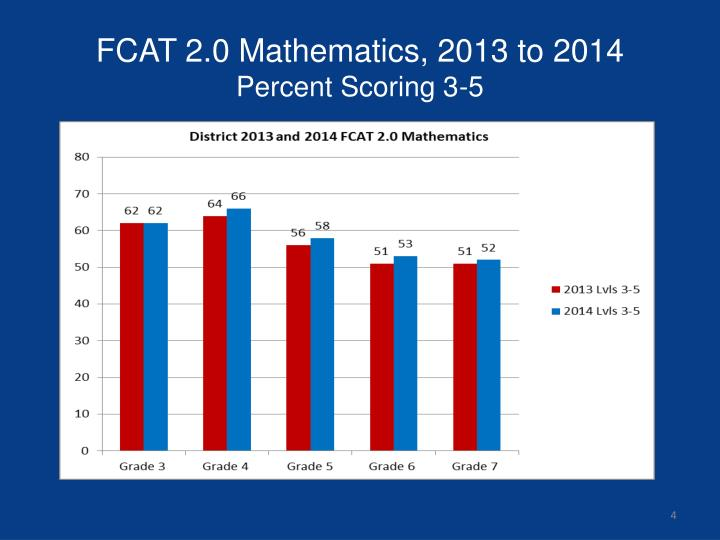 FCAT 2.0 Mathematics, 2013 to 2014
