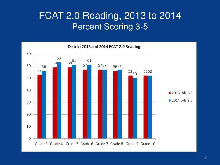 FCAT 2.0 Reading, 2013 to 2014