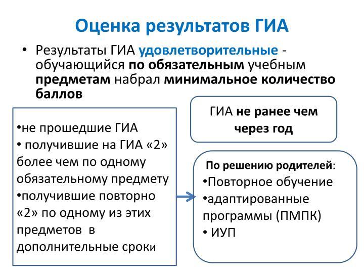 Оценка результатов ГИА