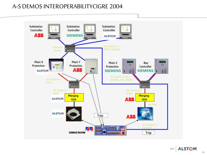 A-S DEMOS INTEROPERABILITYCIGRE 2004