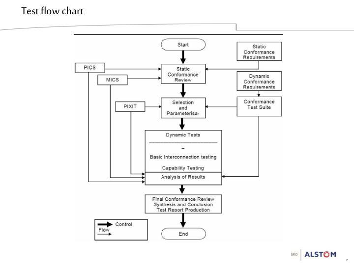 Test flow chart