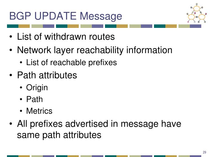 BGP UPDATE Message