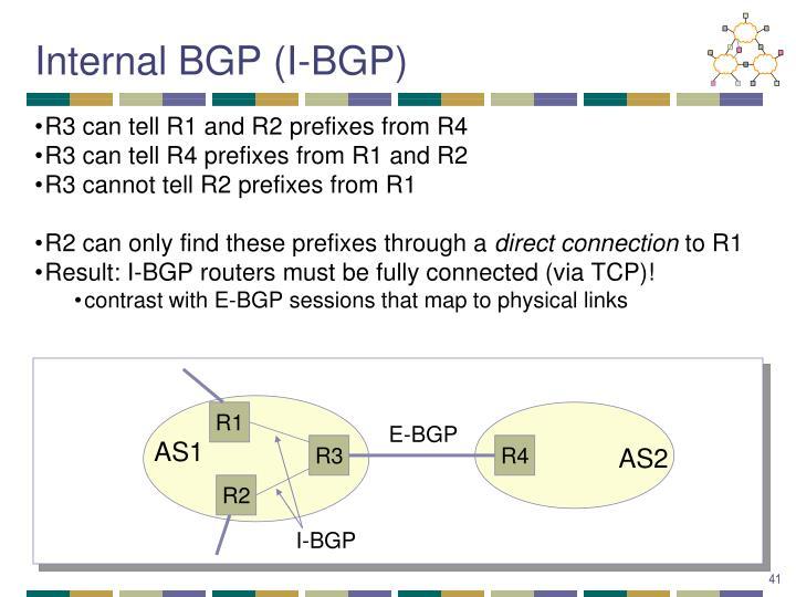 Internal BGP (I-BGP)