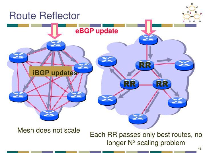 iBGP updates