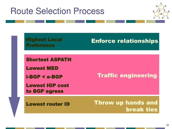 Route Selection Process
