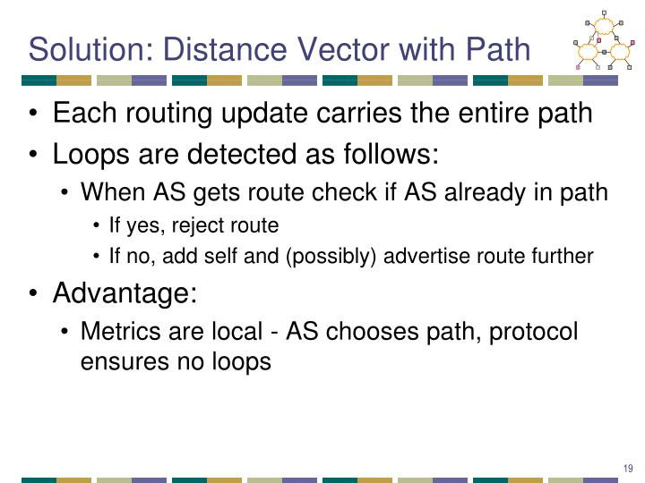 Solution: Distance Vector with Path