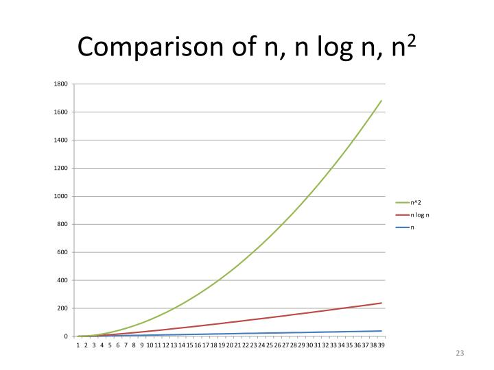 Comparison of n, n log n, n