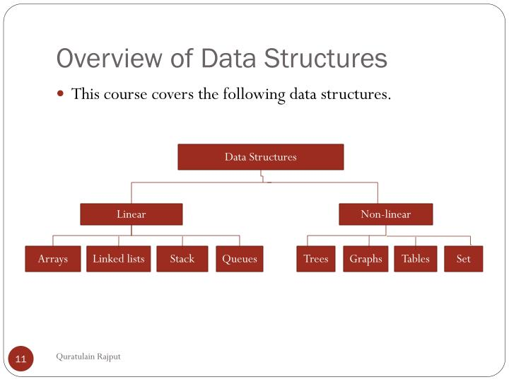 Overview of Data Structures