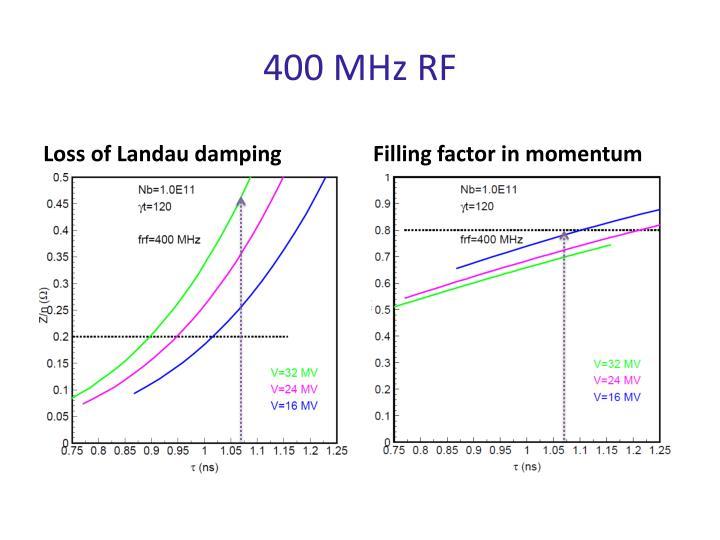 400 MHz RF