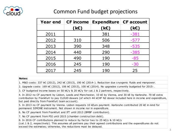 Common Fund budget projections