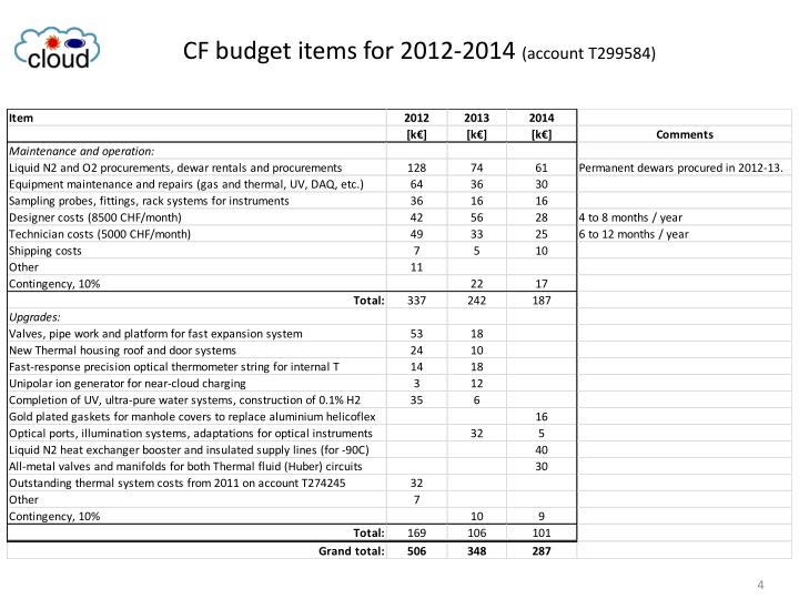 CF budget items for 2012-2014