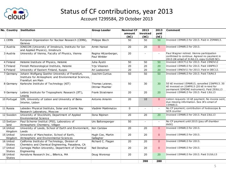 Status of CF contributions, year 2013
