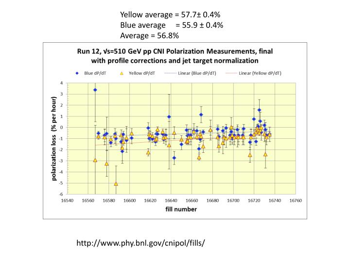 Yellow average = 57.7± 0.4%