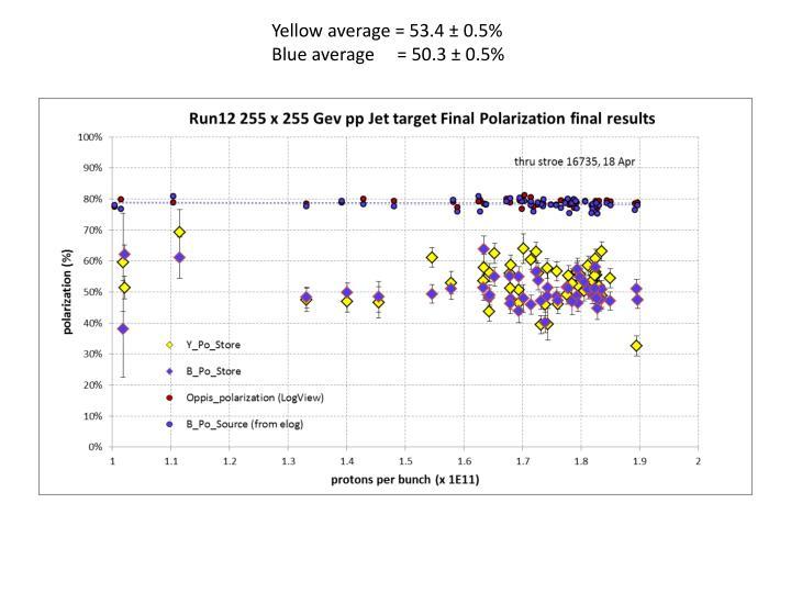 Yellow average = 53.4 ± 0.5%