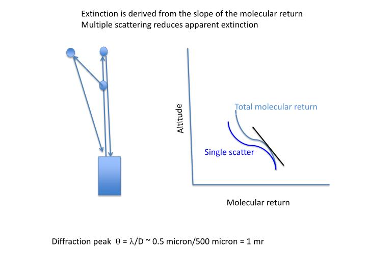 Extinction is derived from the slope of the molecular return