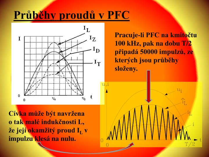 Průběhy proudů v PFC