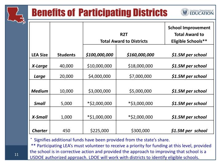 Benefits of  Participating Districts