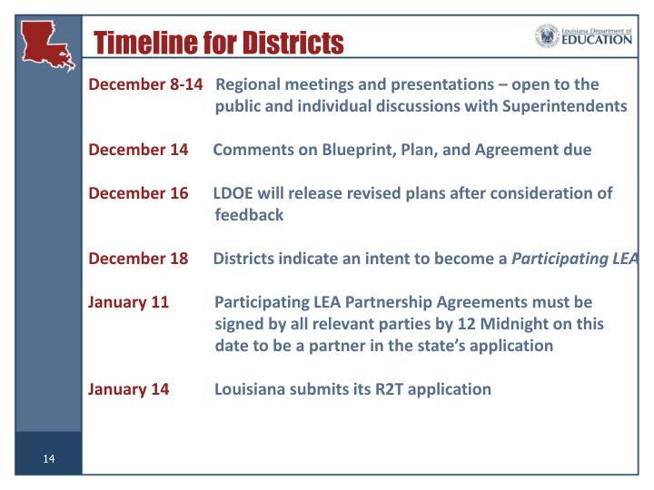Timeline for Districts