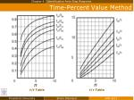 time percent value method2
