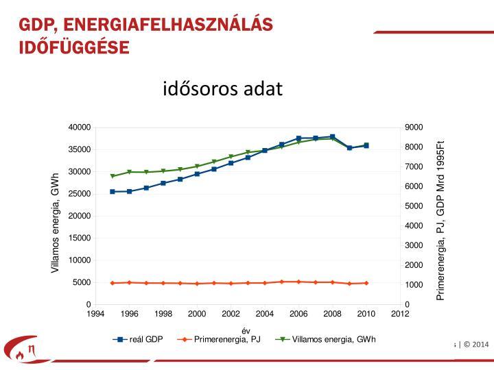 GDP, energiafelhasználás időfüggése