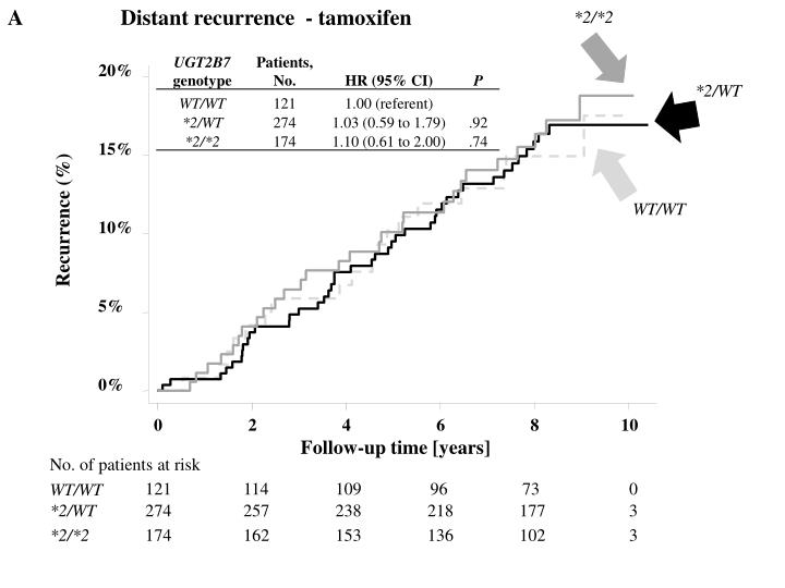 A                  Distant recurrence  - tamoxifen