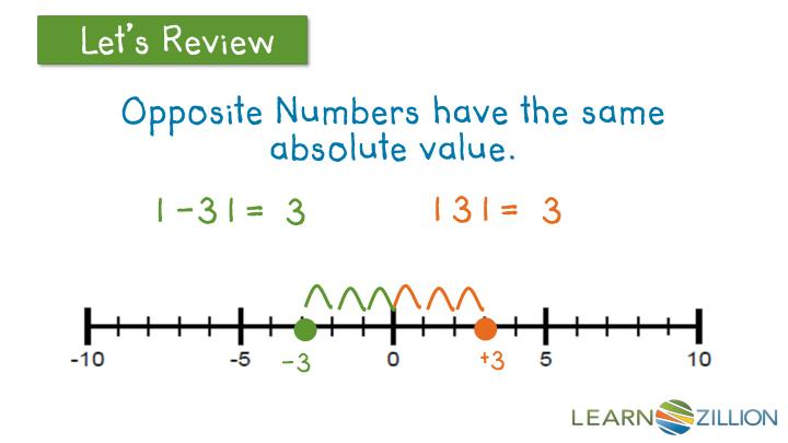 Opposite Numbers have the same absolute value.
