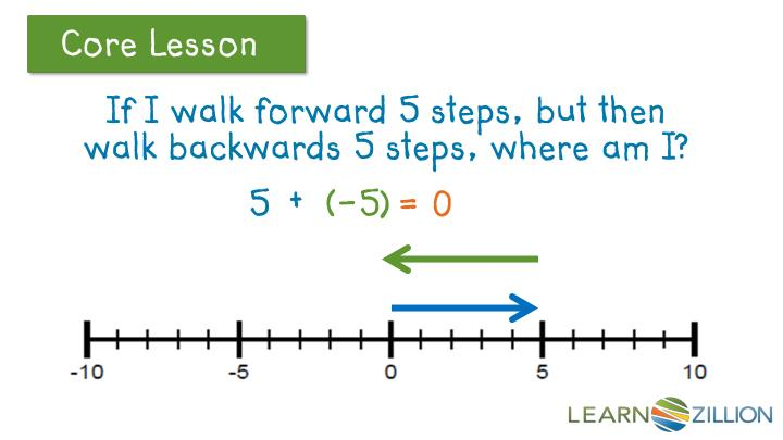 If I walk forward 5 steps, but then walk backwards 5 steps, where am I?