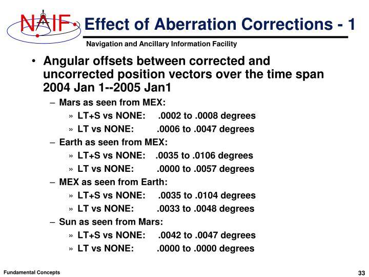 Effect of Aberration Corrections - 1