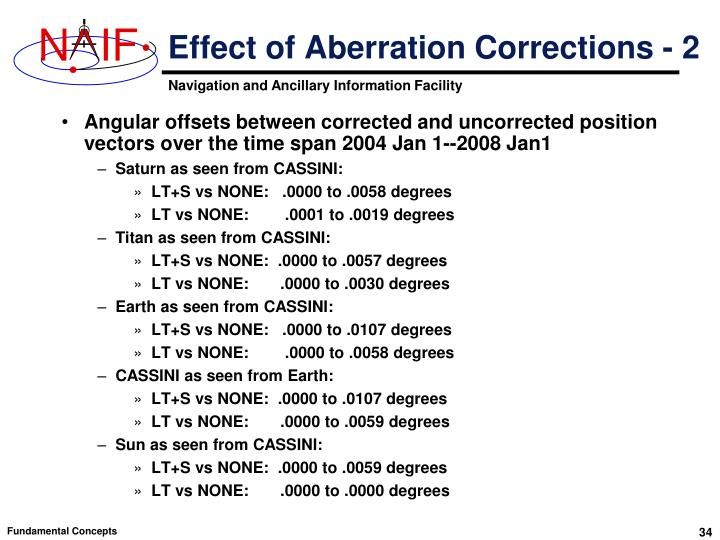 Effect of Aberration Corrections - 2